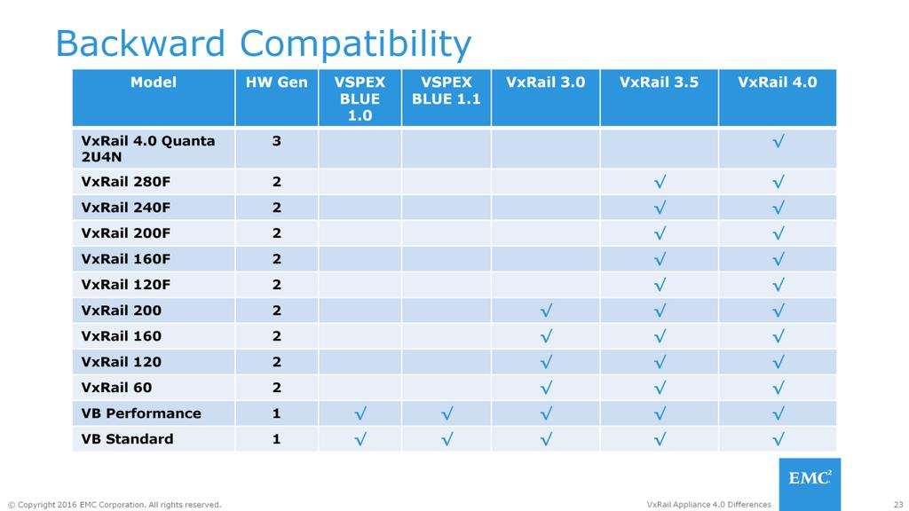 The following backward compatibility matrix provides details on the supported