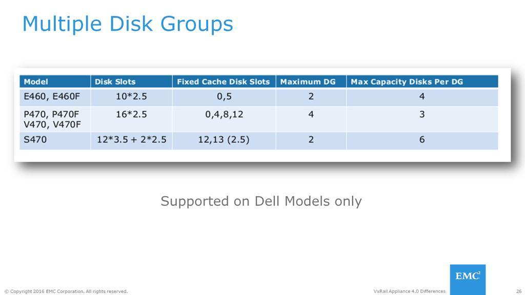 On each ESXi host that contributes its local disks to a Virtual SAN cluster, disks are organized into disk groups. A disk group is a main unit of storage on a host.