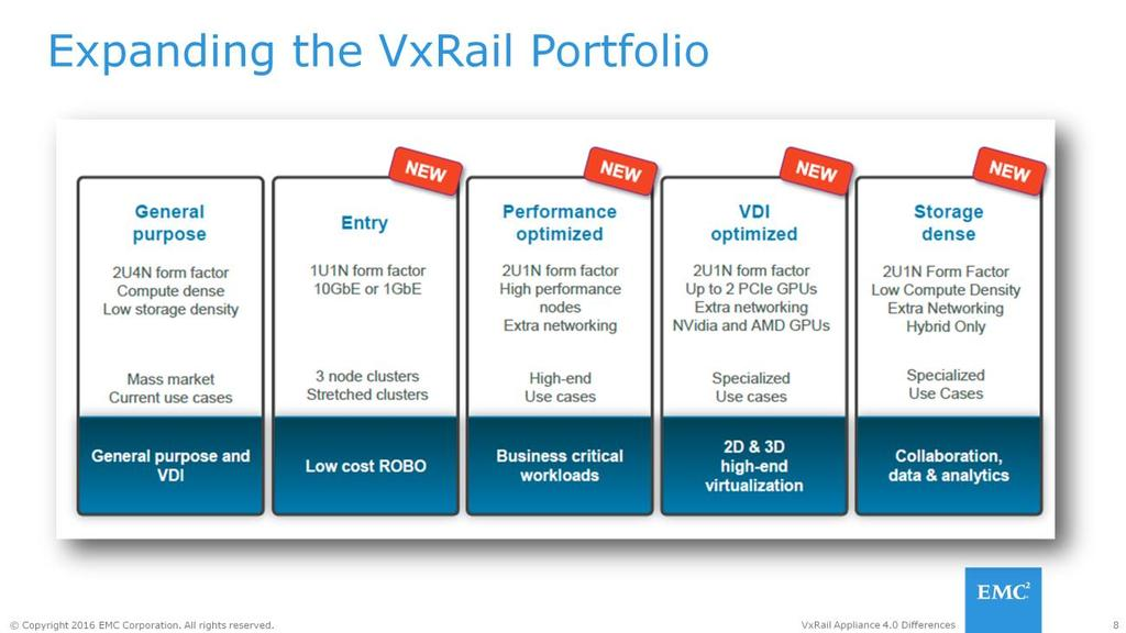 Dell EMC and VMware enhance the VxRail 4.0 portfolio featuring new Dell PowerEdge based models, powered by VMware Virtual SAN.