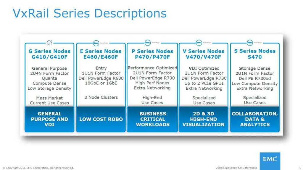 The following VxRail Appliance 4.0 model serial description describes the use cases for each node type. The G-Series are the Gen 2 Quanta models for general purpose and VDI use cases.