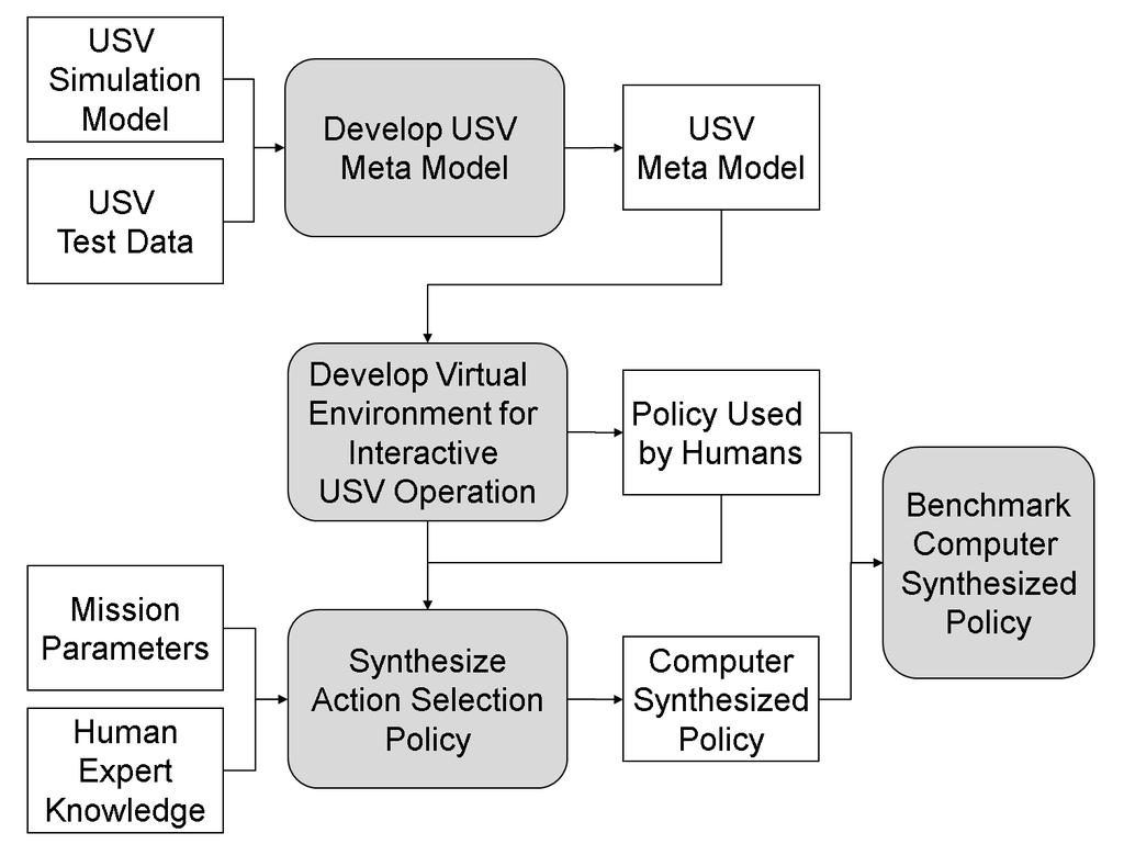 operator intervention. Figure 1.1: Overview of the overall approach for synthesis of an action selection policy for USVs 1.