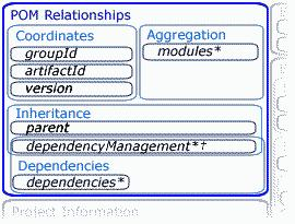 3 of 13 17/7/2008 09:37 POM relationships Our first order of business is to investigate project relationships, represented in Figure 2