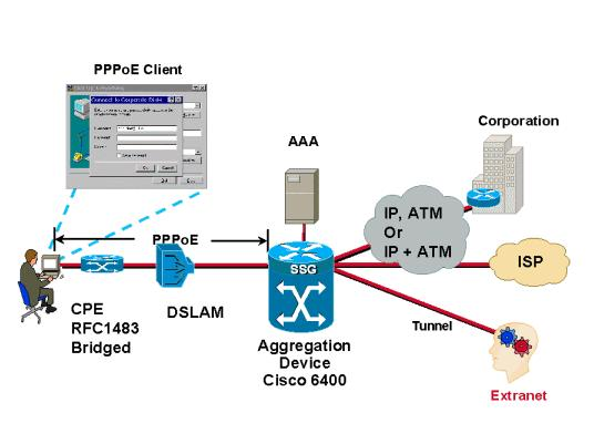Design Considerations for PPPoE Architecture This section covers issues that apply specifically to PPPoE Architecture.