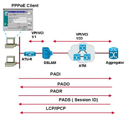 1. The host broadcasts an initiation packet. The host sends the PPPoE active discovery initiation (PADI) packet with the destination_addr set to the broadcast address.