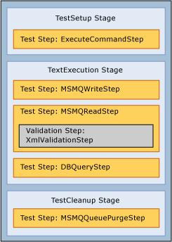 test case from interfering with another so that each test case is run autonomously as part of the test suite.