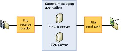behavior for this application is that BizTalk receives an XML file via a file receive location, it then sends it to an appropriate subscriber based on a subscription.