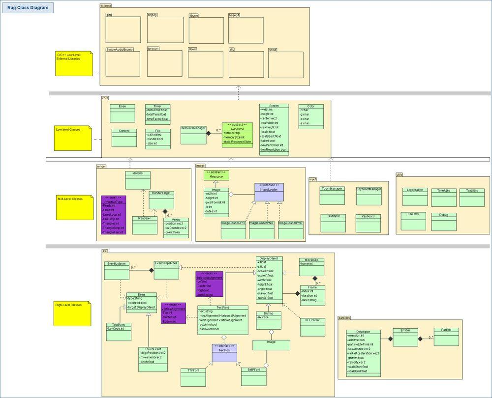 Class diagram The diagram has been decomposed by systems as shown in the subsystems section,