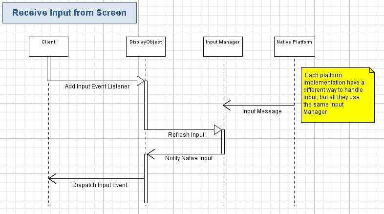 Receive Input From Touch Screen The system uses an event system to give feedback about the user input.