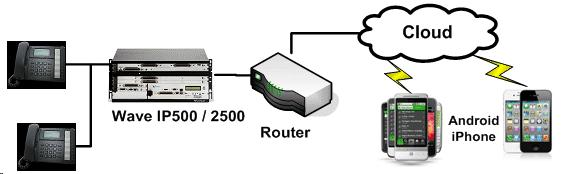 Router requirements You can use any NAT router with a DMZ option as a default gateway for Wave and all IP phones.
