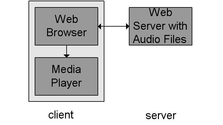 Internet multimedia: simplest approach HTTP (TCP) audio or video stored in file video often divided in two files two HTTP requests files transferred as