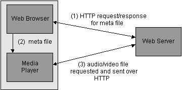 Sistemi e Servizi Multimediali Multimedia Networking - 17 Internet multimedia: streaming approach But TCP and HTTP browser GETs metafile with info (URL,