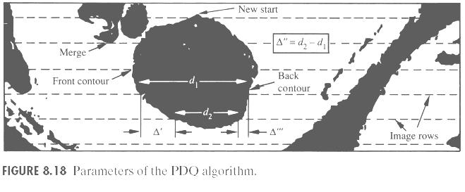 PDQ Δ : difference between the starting coordinate of the front contour on adjacent lines Δ : difference between front to back contour lengths (d1-d2) New start: a