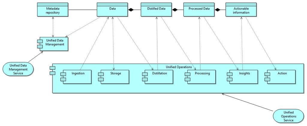 Figure 52, General view of application architecture baseline Application description: Ingestion, Storage, Distillation, Processing, Insights, Action, United Operations and Unified Data Management