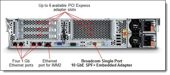 The following figure shows where the Broadcom Single Port 10 GbE SPF+ Embedded Adapter is installed in the x3650 M4 server.
