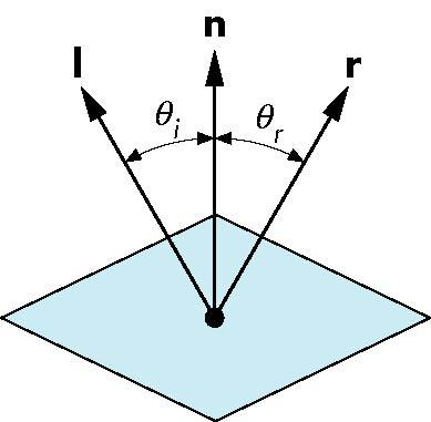 Computing Reflection Vector, r Normal is determined by local orientation Angle of