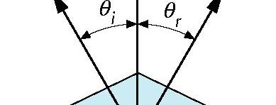 Ideal Reflector Normal is determined by
