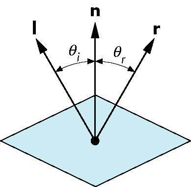 Ideal Reflector Normal is determined by local orientation Angle of incidence