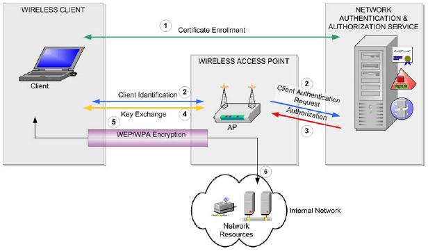 3 Robust wireless client authentication. This should include mutual authentication of the client, the wireless access point (AP) and the RADIUS server.
