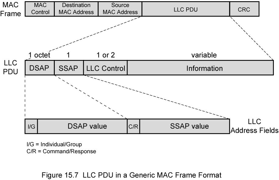 MAC Frame Format MAC layer receives data from LLC layer MAC control Destination MAC address Source MAC address LLS CRC MAC layer detects errors and