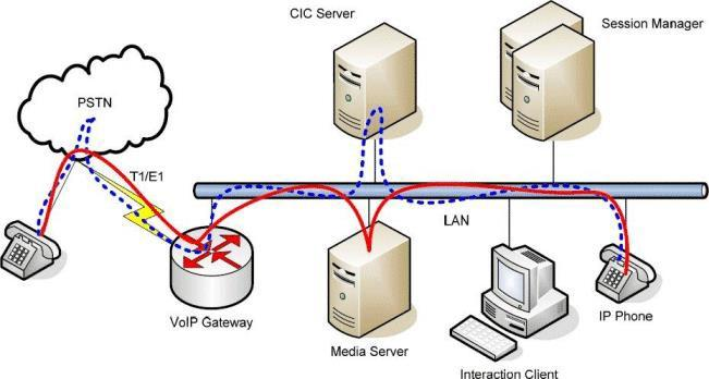For example, Interaction Client and Session Manager work together in a variety of ways to keep network usage low.