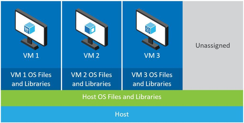 Traditional VM approach RAM