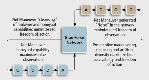 Net Maneuver Effect on OODA