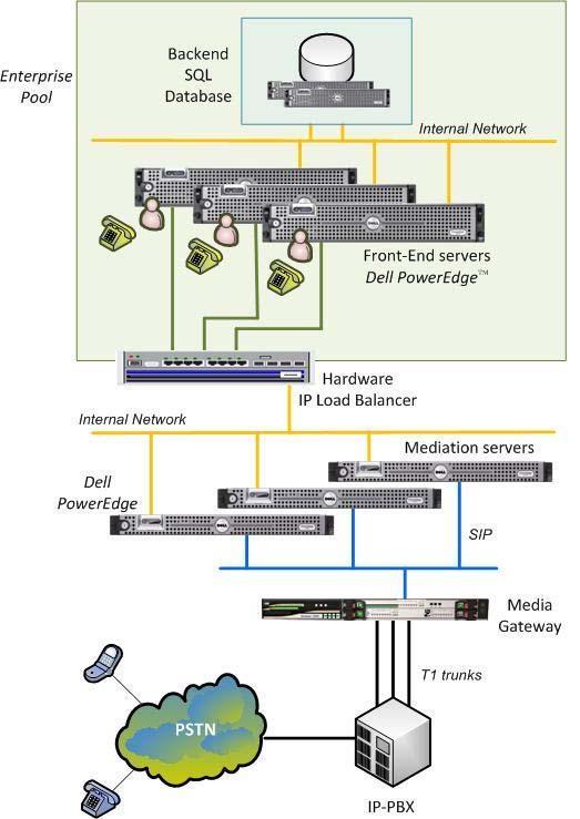 One Media Gateway to Multiple Mediation Servers Some Media gateways are equipped with handling multiple T1 trunks from the IP PBX. Some are also capable of sending SIP data to multiple servers.