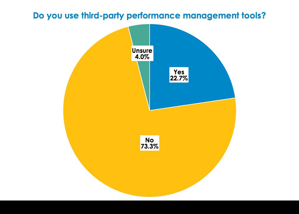 Nemertes found in 2017 that just 23% of companies were implementing third-party tools to improve their operations and reduce costs.