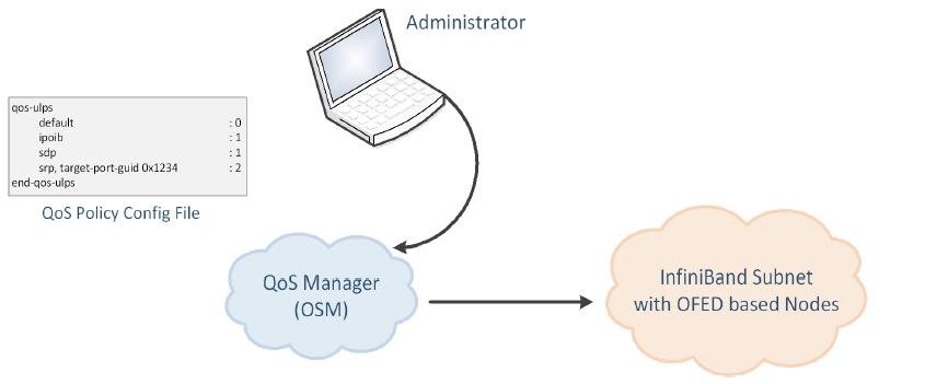 Figure 3: QoS Manager There are two ways to define QoS policy: Advanced the advanced policy file syntax provides the administrator various ways to match a PathRecord/MultiPathRecord (PR/MPR) request,