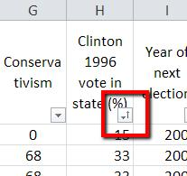 The box in the lower right corner for the Clinton 1996 vote in state (%) now has a small arrow pointing up.
