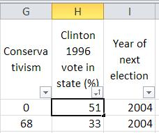 The smallest number for Clinton 1996 vote in state (%) is 15.