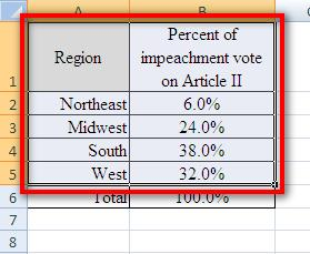 8. Plot the percent of impeachment vote by region as a pie chart.