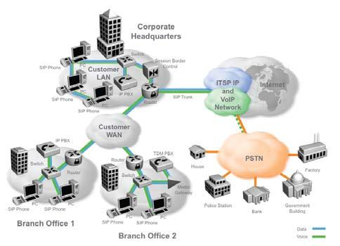 SIP and IP Telephony SIP trunking a connection offered by an Internet Telephony Service Provider (ITSP) connects an enterprise s PBX to the existing telephone system infrastructure (Public Switched