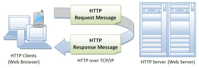 Basic Architecture - HTTP HTTP protocol is a