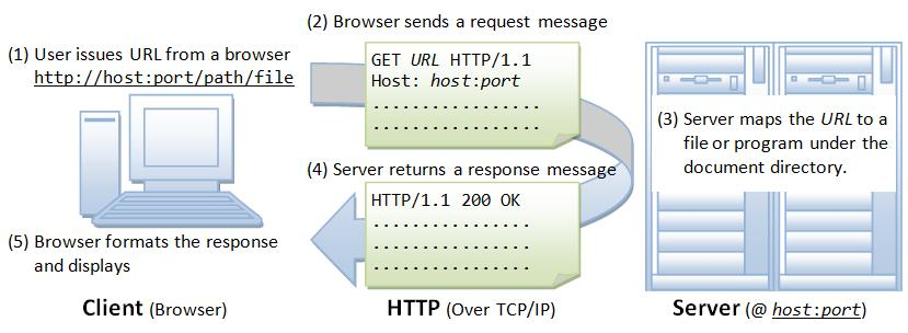 Browser Whenever you issue a URL from your browser to get a web resource using HTTP, e.g. http://www.nowhere123.com/index.