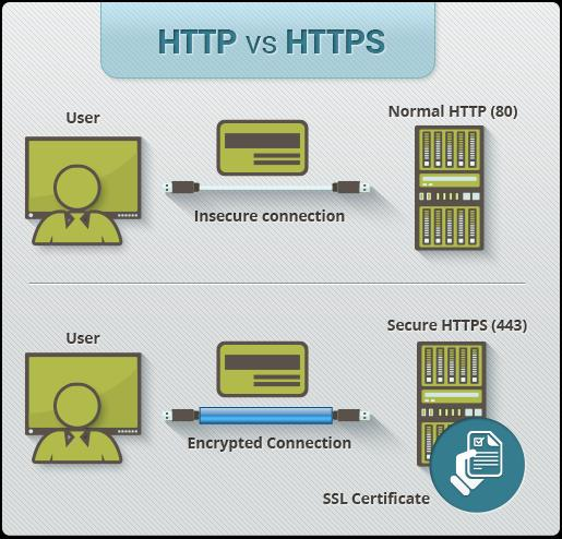 HTTPS pages typically use one of two secure protocols to encrypt