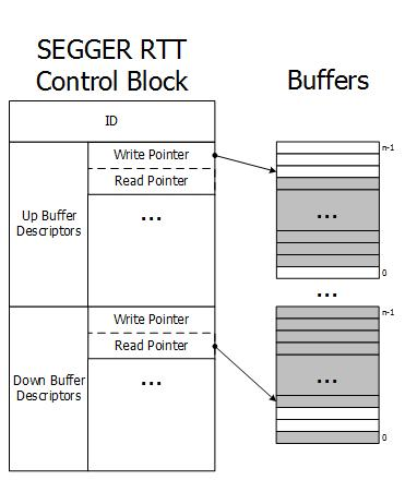 315 CHAPTER 13 13.2.4 How RTT works Requirements SEGGER RTT does not need any additional pin or hardware, despite a J-Link connected via the standard debug port to the target.