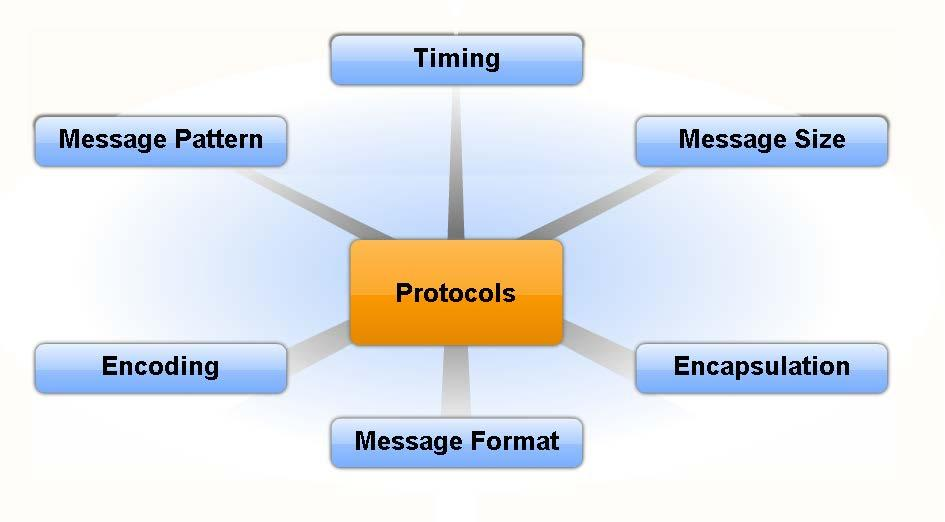 Communication Protocols Explain the need for rules