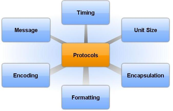 Communication Protocols Relate human communications concepts of messages, unit sizes,