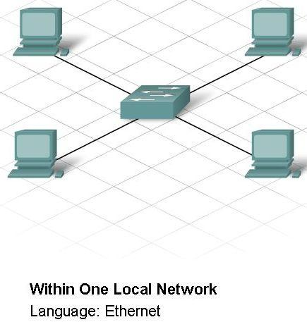 Communication Across a Local Ethernet Network Explain that Devices on a local