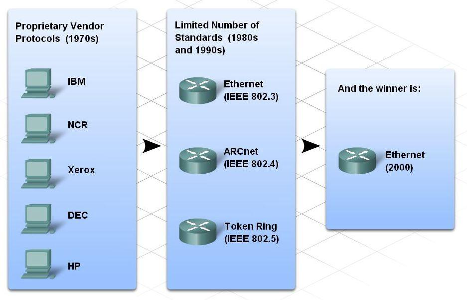 Communication Across a Local Ethernet Network Identify the