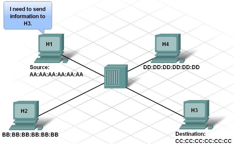 Communication Across a Local Ethernet Network Physical addressing