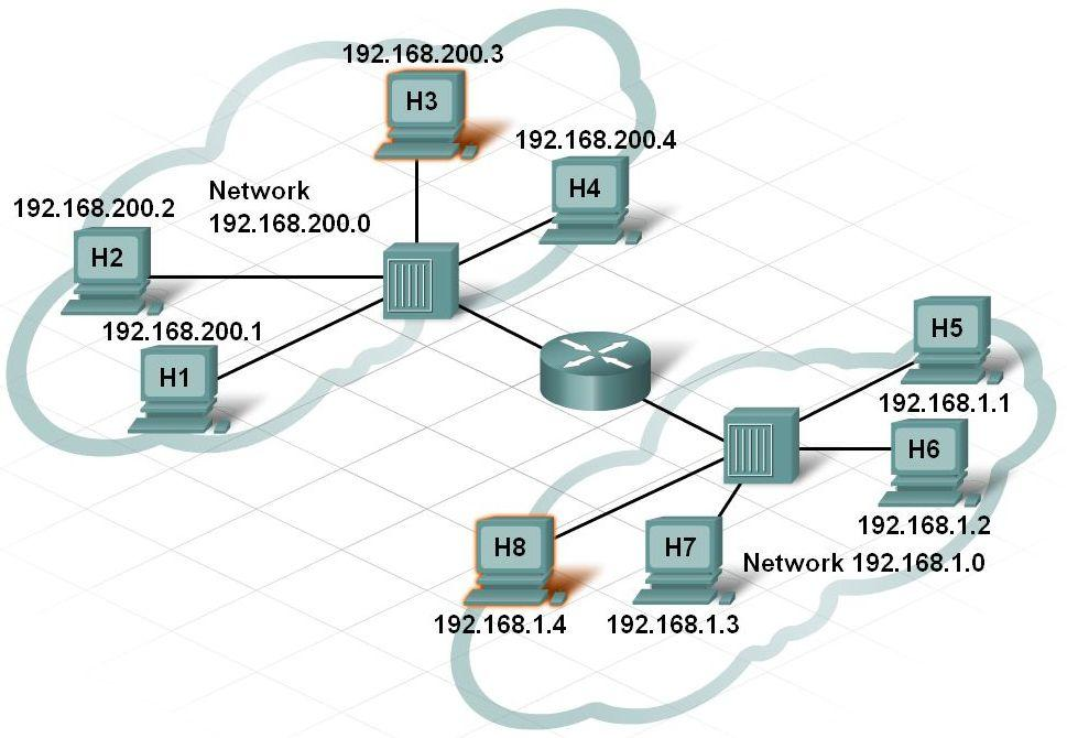 Communication Across a Local Ethernet Network Explain the purpose of a logical
