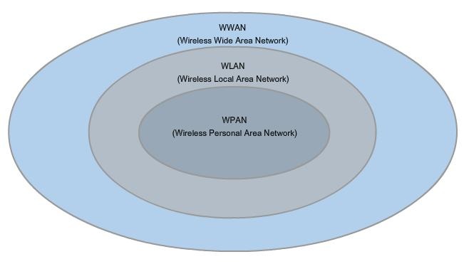 Types of wireless