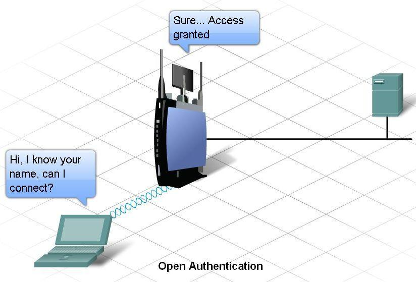 Wireless LAN Security Issues and Mitigation