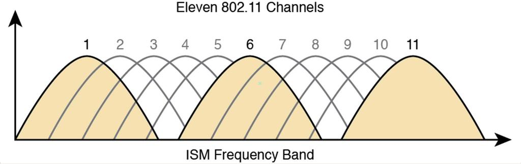 Exploring WLAN Physical Layer Features: RF The IEEE 802.11 standards do not allow WLAN devices to use just any 22 MHz subset of the ISM frequency band; they define specific channels.