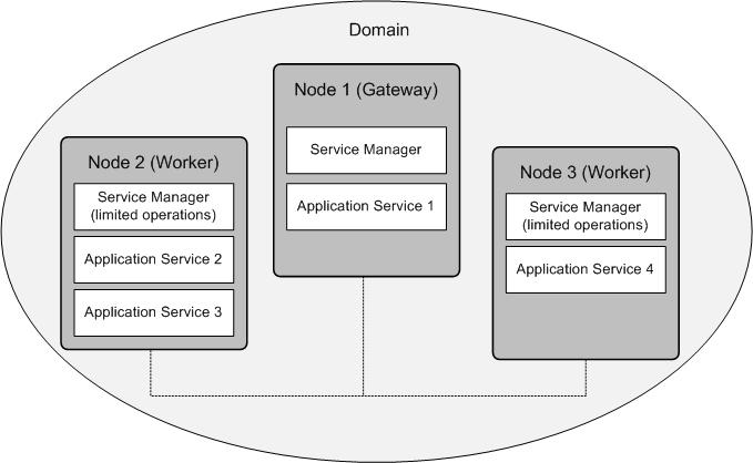The following image shows an installation on multiple nodes: Nodes Each node in the domain runs the Service Manager that manages domain functions on that node.