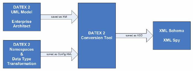 data dictionary by an automated conversion tool. The following figure shows the work flow the automated conversion process.