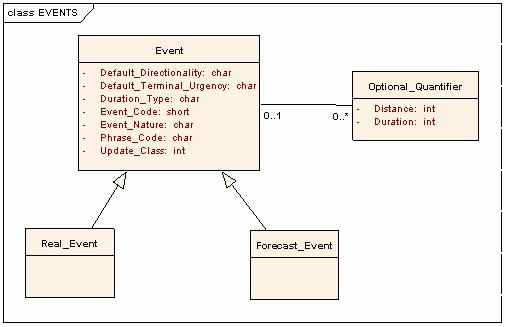 Figure 2-63: RDS-TMC - Message Structure 5 Feature Catalogue - Events The ISO 489-2 standard defines an event list which contains all possible events that can be used.