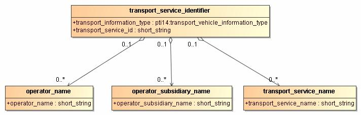 Figure 2-9: transport_service_identifier diagram The transport_service_identifier owns three associated classes which are the operator_name, the operator_subsidiary_name and the